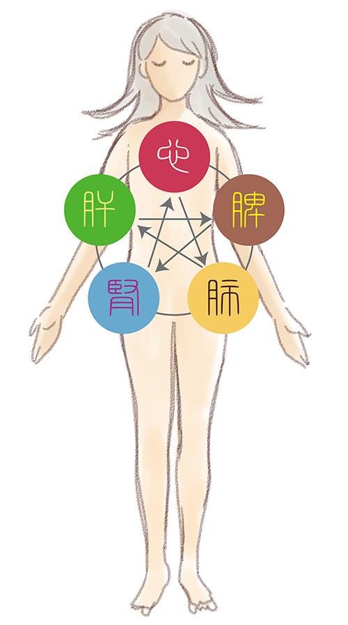 陰陽五行の思想起源